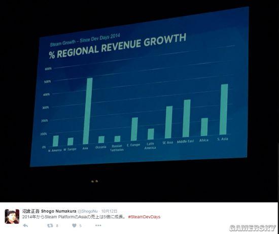Steam东亚地区收益两年暴涨500% 感觉钱包被掏空