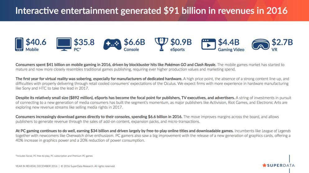 2016年游戏市场最新统计出炉!PC盈利达340亿!