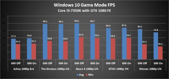 "winxp iso,微软释出更多Win10新功能""Game Mode""相关情报"