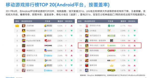 入围移动游戏排行榜TOP20 途游斗地主年度增速同类第一