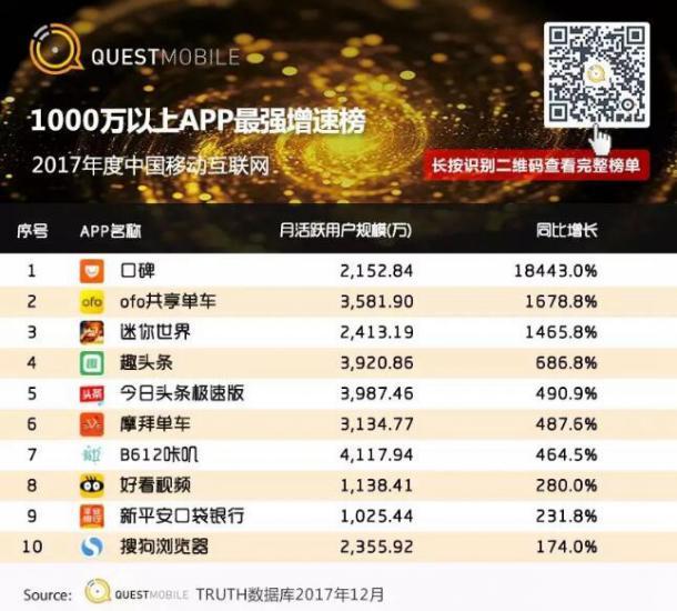 千万级玩家增速TOP10APP发布,《迷你世界》杀出重围 成唯一上榜手游[多图]图片2