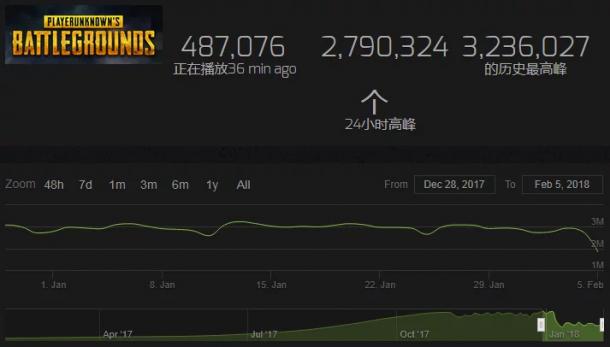 《绝地求生》玩家活跃度下降 国服预约量不足千万