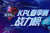 《王者荣耀》2018年KPL春季赛东部战力榜
