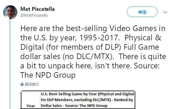 过去9年,《使命召唤》仅丢过一次北美年度销量冠军!