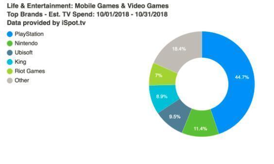 虽然PS4绝对领先,但索尼十月还是花了近3千万广告钱