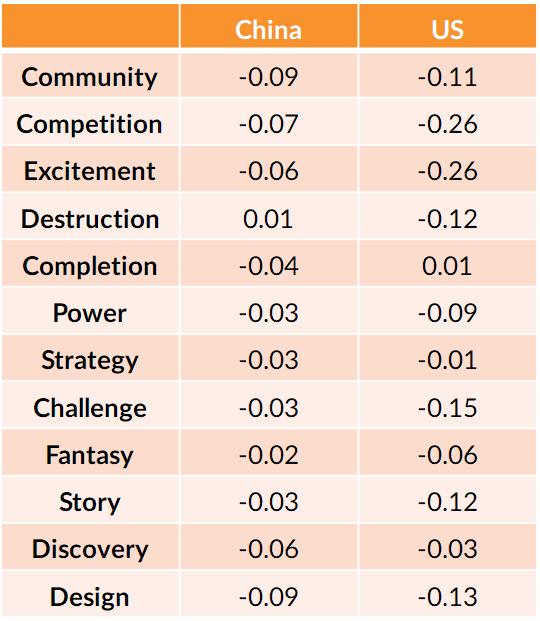 调查报告揭中美玩家差异:中国玩家喜欢厮杀与收集