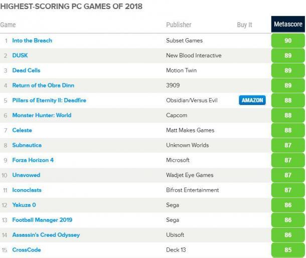 从数字出发 知名评分网站Metacritic的2018年度游戏