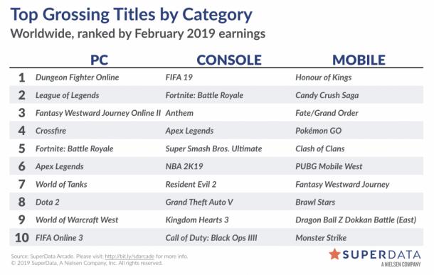 《Apex英雄》成有史以来首月收入最高的免费游戏 《圣歌》首发破亿
