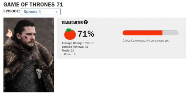本季新低!《权游》终季第4集IGN 8.8分 烂番茄71%