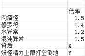 《仁王2》1.13版本伤害计算公式