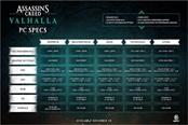 《刺客信条:英灵殿》公开6种不同档次配置需求